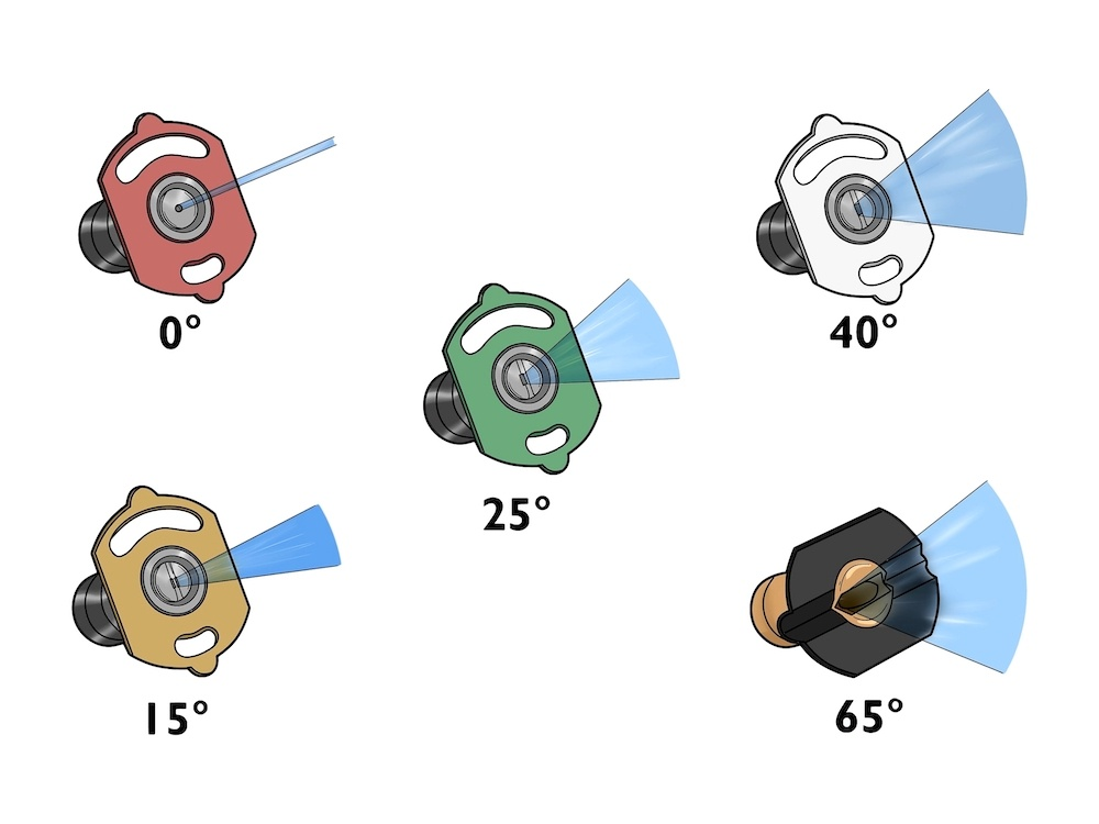 Pressure washer nozzle chart with spray patterns